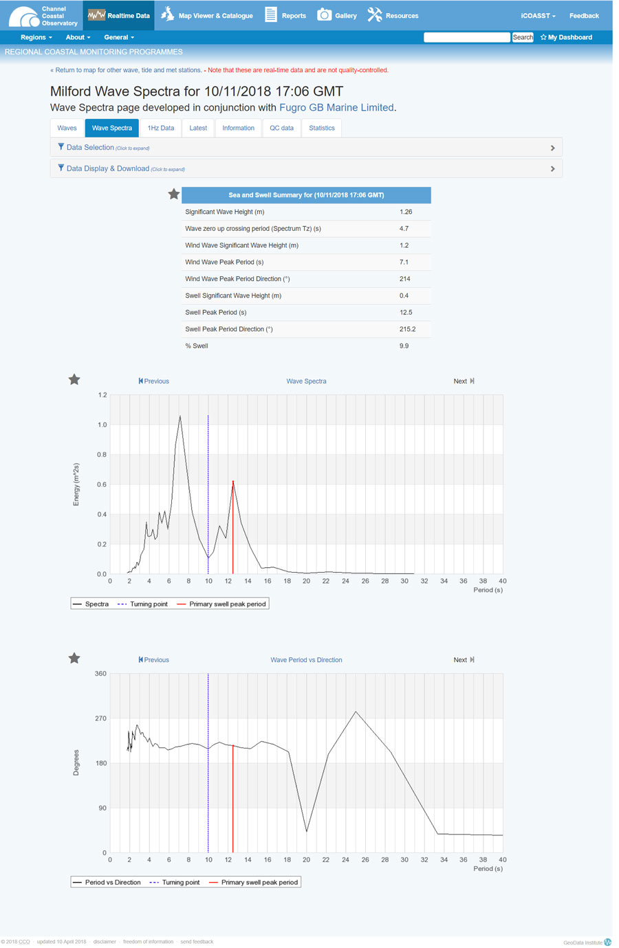 Real time wave data at the CCO website